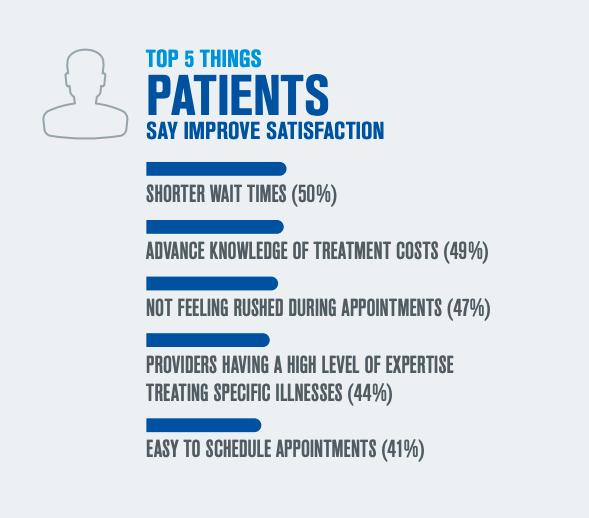 Top Drivers of Patient Satisfaction