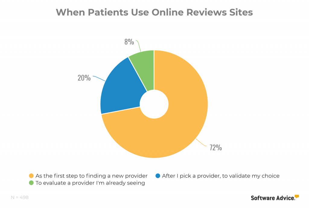 Software Advice Patients That Use Online Reviews